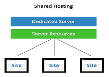 shared hosting شرح